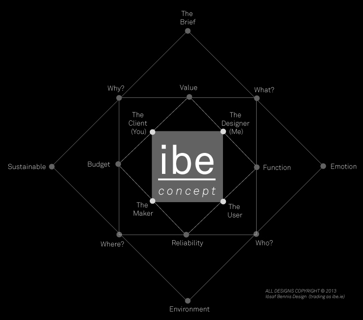 IBE Design Philosophy Diagram